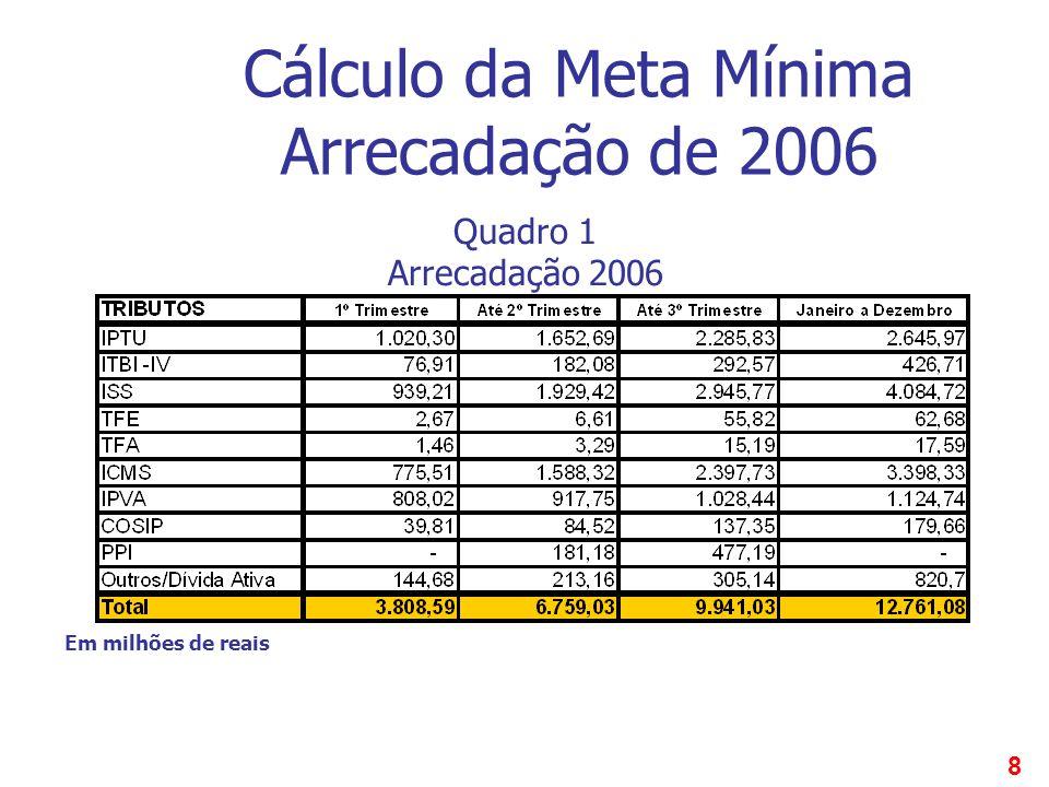 8 Cálculo da Meta Mínima Arrecadação de 2006 Em milhões de reais Quadro 1 Arrecadação 2006