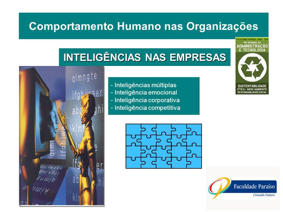 - Inteligências múltiplas - Inteligência emocional - Inteligência corporativa - Inteligência competitiva INTELIGÊNCIAS NAS EMPRESAS Comportamento Huma