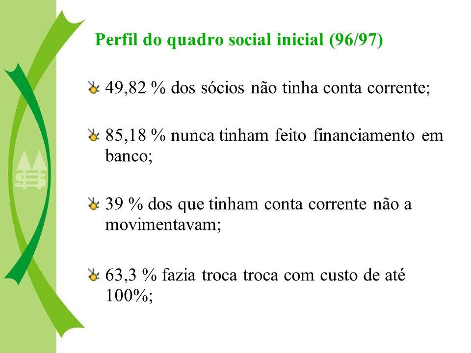 Perfil do quadro social inicial (96/97) 49,82 % dos sócios não tinha conta corrente; 85,18 % nunca tinham feito financiamento em banco; 39 % dos que t