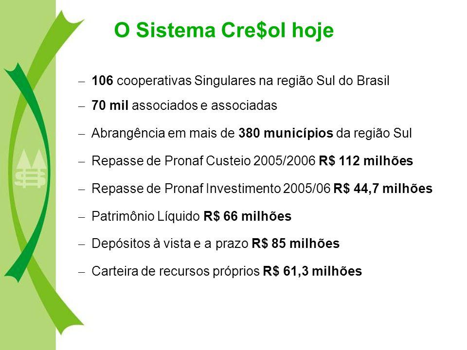 O Sistema Cre$ol hoje – 106 cooperativas Singulares na região Sul do Brasil – 70 mil associados e associadas – Abrangência em mais de 380 municípios d