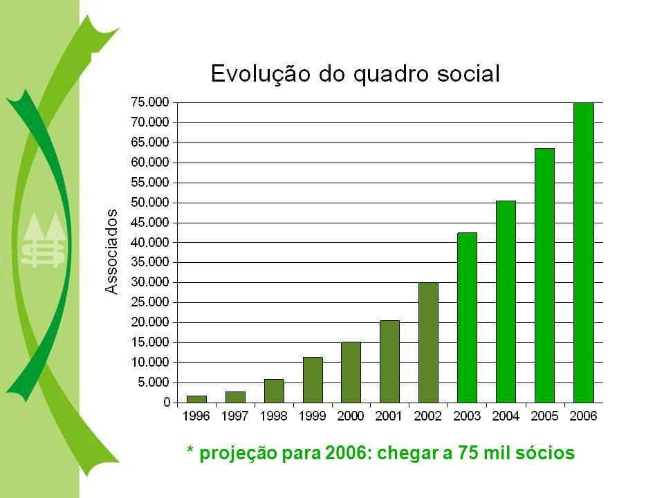 * projeção para 2006: chegar a 75 mil sócios
