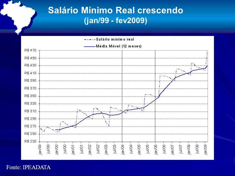 Salário Mínimo Real crescendo (jan/99 - fev2009) Fonte: IPEADATA