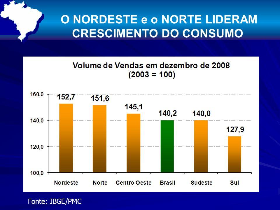 O NORDESTE e o NORTE LIDERAM CRESCIMENTO DO CONSUMO Fonte: IBGE/PMC