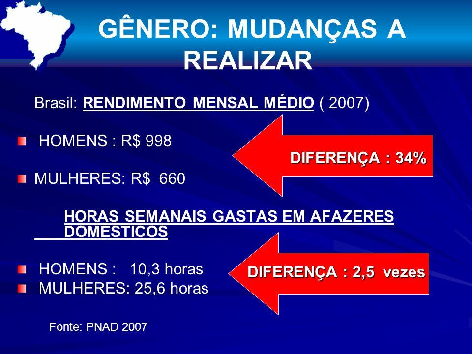 GÊNERO: MUDANÇAS A REALIZAR Brasil: RENDIMENTO MENSAL MÉDIO ( 2007) HOMENS : R$ 998 MULHERES: R$ 660 HORAS SEMANAIS GASTAS EM AFAZERES DOMÉSTICOS HOMENS : 10,3 horas MULHERES: 25,6 horas DIFERENÇA : 34% Fonte: PNAD 2007 DIFERENÇA : 2,5 vezes