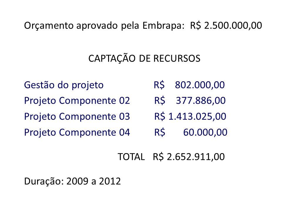 Orçamento aprovado pela Embrapa: R$ 2.500.000,00 CAPTAÇÃO DE RECURSOS Gestão do projeto R$ 802.000,00 Projeto Componente 02 R$ 377.886,00 Projeto Comp