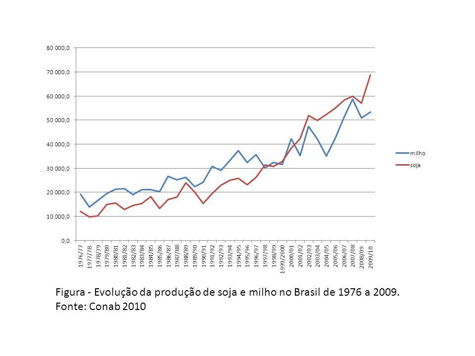 Figura - Evolução da produção de soja e milho no Brasil de 1976 a 2009. Fonte: Conab 2010