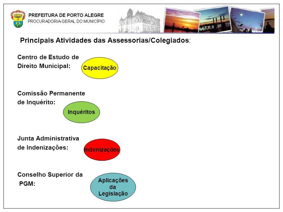 Principais Atividades das Assessorias/Colegiados: Centro de Estudo de Direito Municipal: Comissão Permanente de Inquérito: Junta Administrativa de Ind