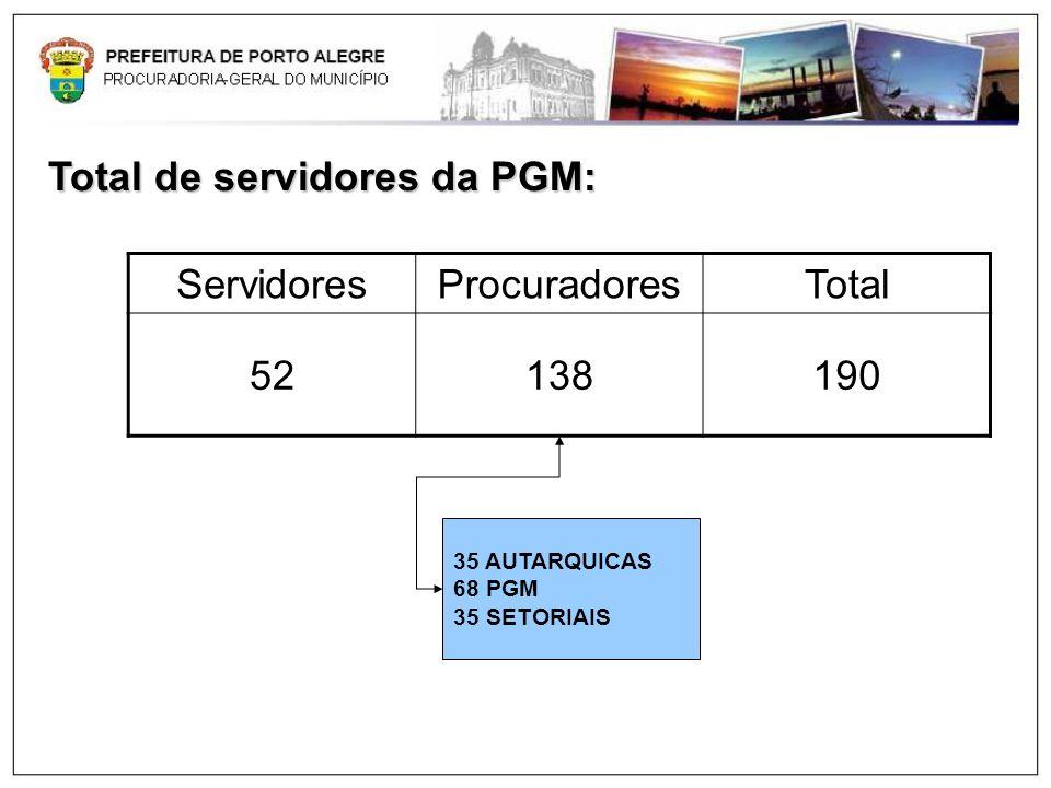 Total de servidores da PGM: ServidoresProcuradoresTotal 52138190 35 AUTARQUICAS 68 PGM 35 SETORIAIS