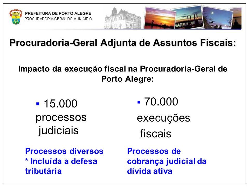 Procuradoria-Geral Adjunta de Assuntos Fiscais: Impacto da execução fiscal na Procuradoria-Geral de Porto Alegre: 15.000 processos judiciais 70.000 ex