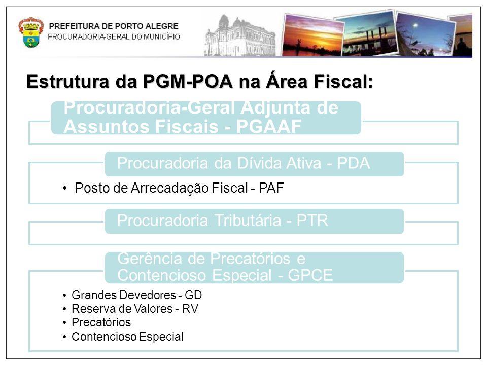 Estrutura da PGM-POA na Área Fiscal: Procuradoria-Geral Adjunta de Assuntos Fiscais - PGAAF Posto de Arrecadação Fiscal - PAF Procuradoria da Dívida A