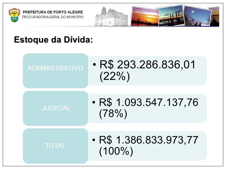 Estoque da Dívida: R$ 293.286.836,01 (22%) ADMINISTRATIVO R$ 1.093.547.137,76 (78%) JUDICIAL R$ 1.386.833.973,77 (100%) TOTAL