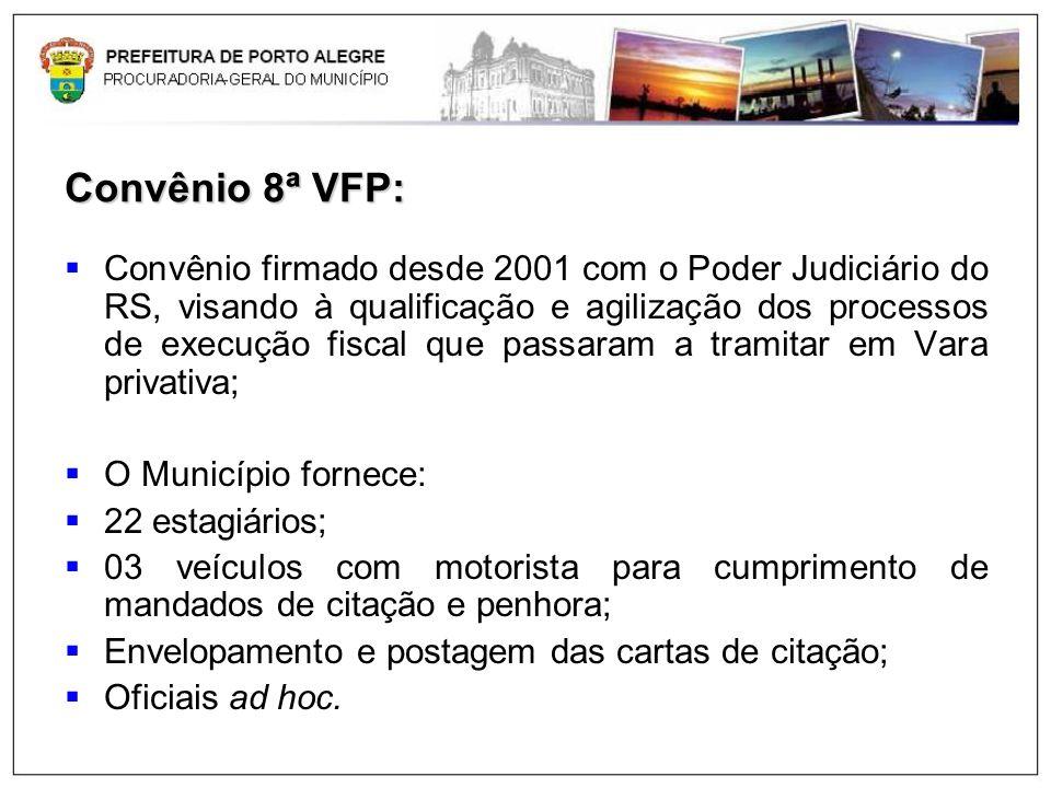 Convênio 8ª VFP: Convênio firmado desde 2001 com o Poder Judiciário do RS, visando à qualificação e agilização dos processos de execução fiscal que pa