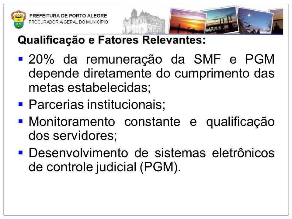 Qualificação e Fatores Relevantes: 20% da remuneração da SMF e PGM depende diretamente do cumprimento das metas estabelecidas; Parcerias institucionai
