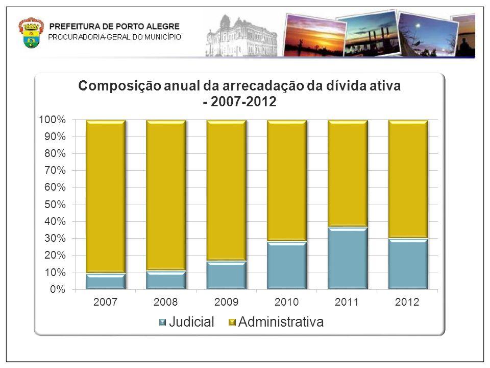 Evolução da Cobrança Judicial: Crescimento de mais de seis vezes nos últimos cinco anos: arrecadação superior a R$ 95 milhões de 2007 a 2011.