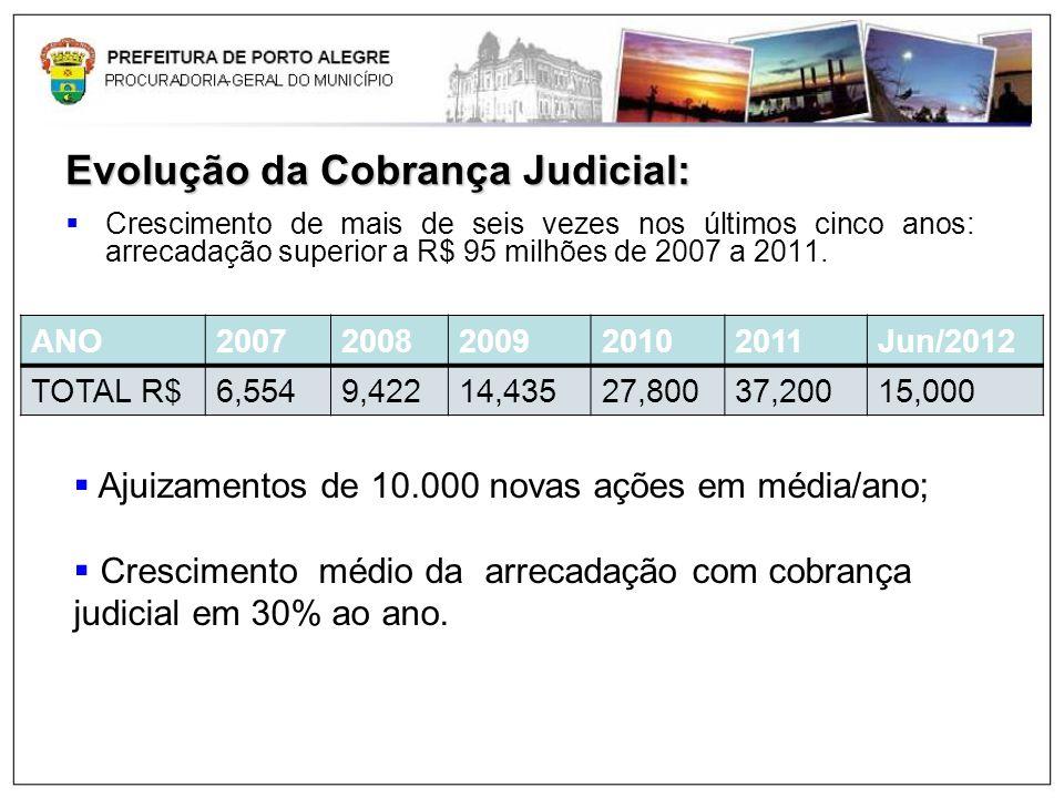 Evolução da Cobrança Judicial: Crescimento de mais de seis vezes nos últimos cinco anos: arrecadação superior a R$ 95 milhões de 2007 a 2011. ANO20072