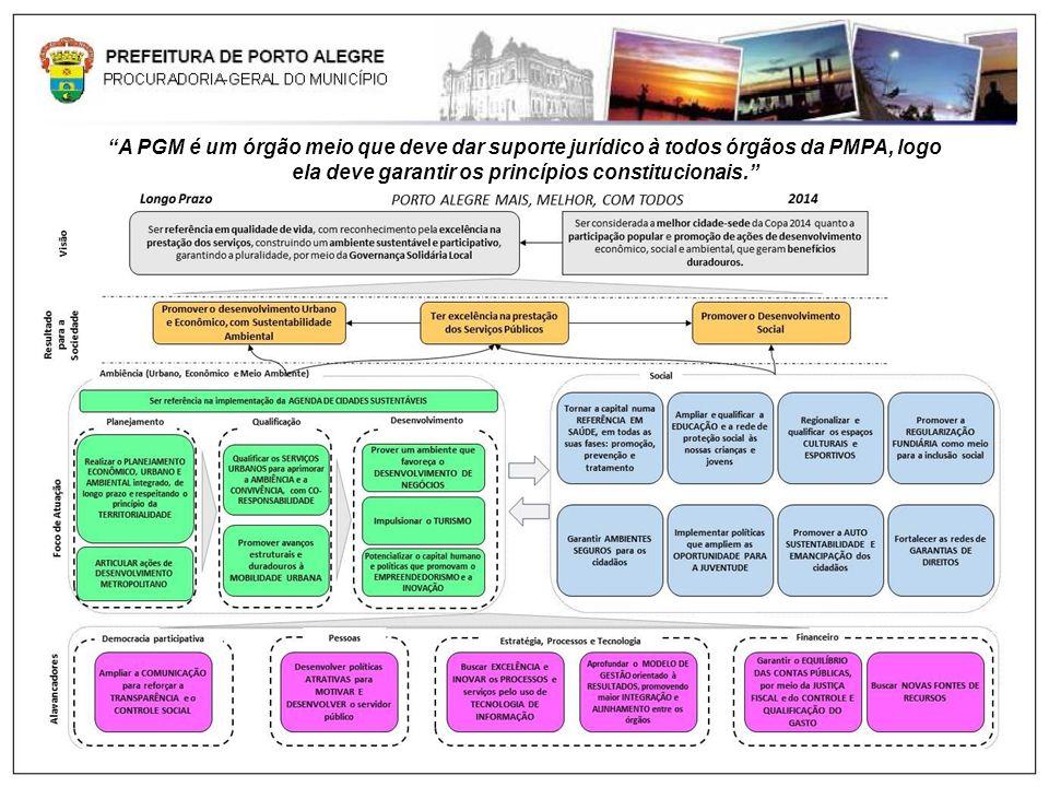 A PGM é um órgão meio que deve dar suporte jurídico à todos órgãos da PMPA, logo ela deve garantir os princípios constitucionais.