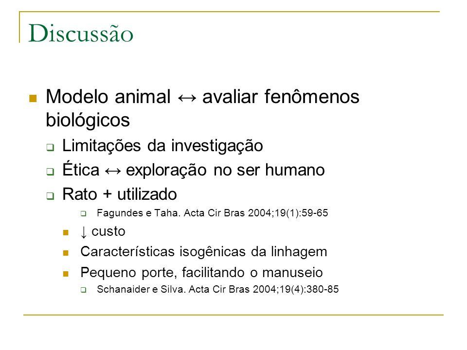 Discussão Modelo animal avaliar fenômenos biológicos Limitações da investigação Ética exploração no ser humano Rato + utilizado Fagundes e Taha. Acta