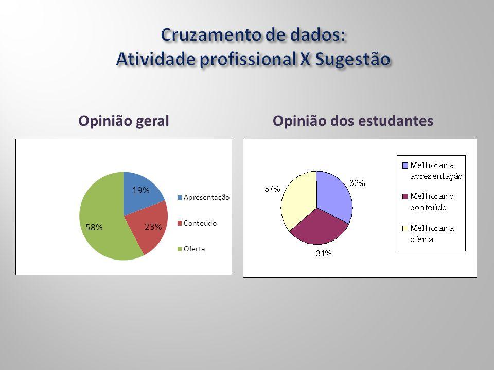 Opinião dos estudantesOpinião geral