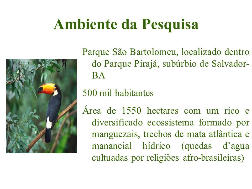 Ambiente da Pesquisa Parque São Bartolomeu, localizado dentro do Parque Pirajá, subúrbio de Salvador- BA 500 mil habitantes Área de 1550 hectares com