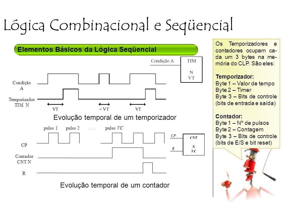 Lógica Combinacional e Seqüencial Elementos Básicos da Lógica Seqüencial Evolução temporal de um temporizador Evolução temporal de um contador CP Contador CNT N R pulso 1 pulso 2...
