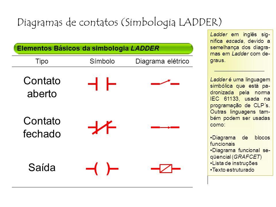 Diagramas de contatos (Simbologia LADDER) Elementos Básicos da simbologia LADDER Ladder em inglês sig- nifica escada, devido a semelhança dos diagra- mas em Ladder com de- graus.