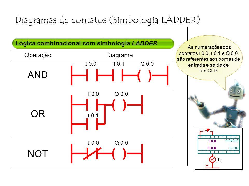 Diagramas de contatos (Simbologia LADDER) Lógica combinacional com simbologia LADDER OperaçãoDiagrama AND OR NOT ( ) I 0.0 I 0.1 Q 0.0 ( ) I 0.0 Q 0.0 I 0.1 ( ) As numerações dos contatos I 0.0, I 0.1 e Q 0.0 são referentes aos bornes de entrada e saída de um CLP