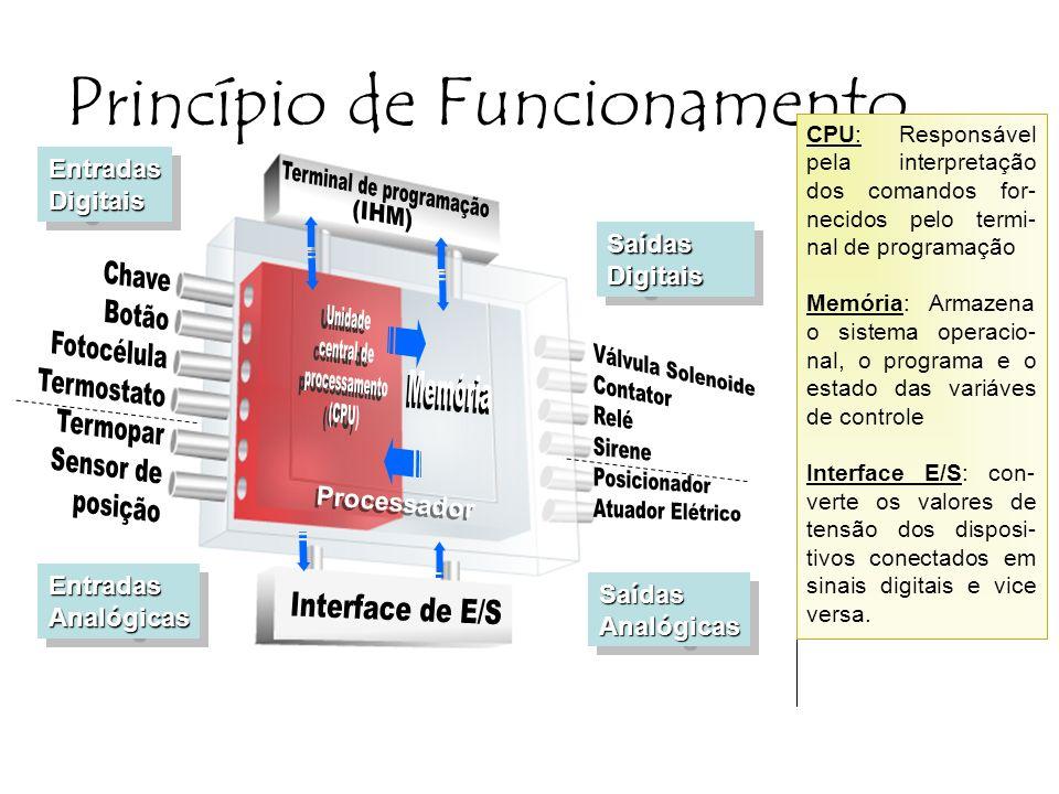 Princípio de Funcionamento EntradasAnalógicasEntradasAnalógicas SaídasAnalógicasSaídasAnalógicas EntradasDigitaisEntradasDigitais SaídasDigitaisSaídasDigitais CPU: Responsável pela interpretação dos comandos for- necidos pelo termi- nal de programação Memória: Armazena o sistema operacio- nal, o programa e o estado das variáves de controle Interface E/S: con- verte os valores de tensão dos disposi- tivos conectados em sinais digitais e vice versa.