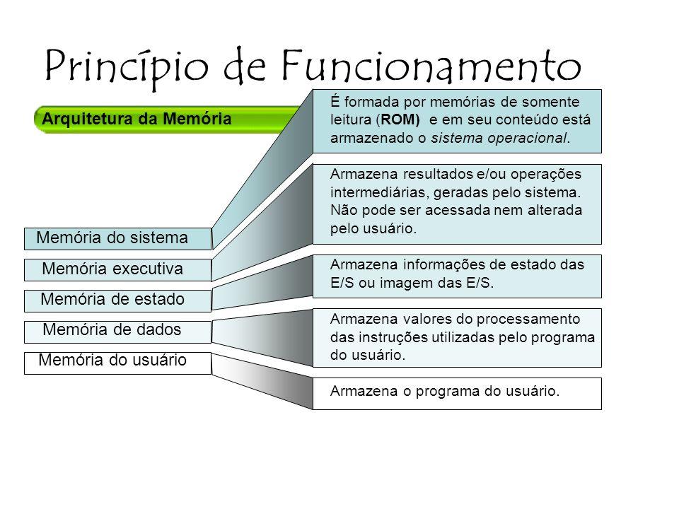 Arquitetura da Memória Princípio de Funcionamento Memória do sistema Memória executiva Memória de estado Memória de dados Memória do usuário É formada por memórias de somente leitura (ROM) e em seu conteúdo está armazenado o sistema operacional.