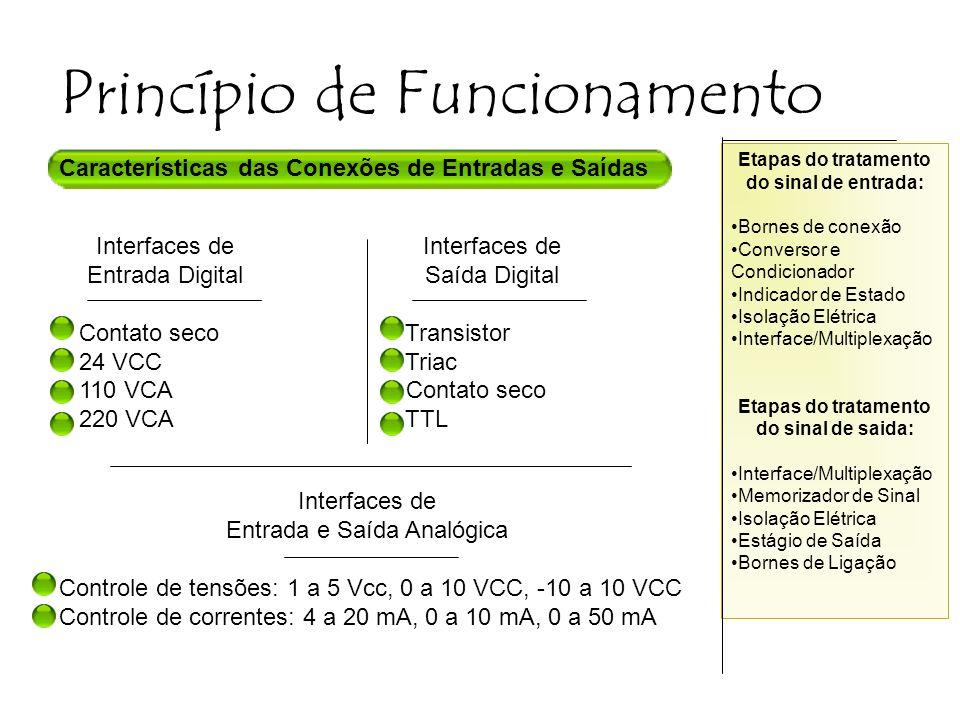 Etapas do tratamento do sinal de entrada: Bornes de conexão Conversor e Condicionador Indicador de Estado Isolação Elétrica Interface/Multiplexação Et