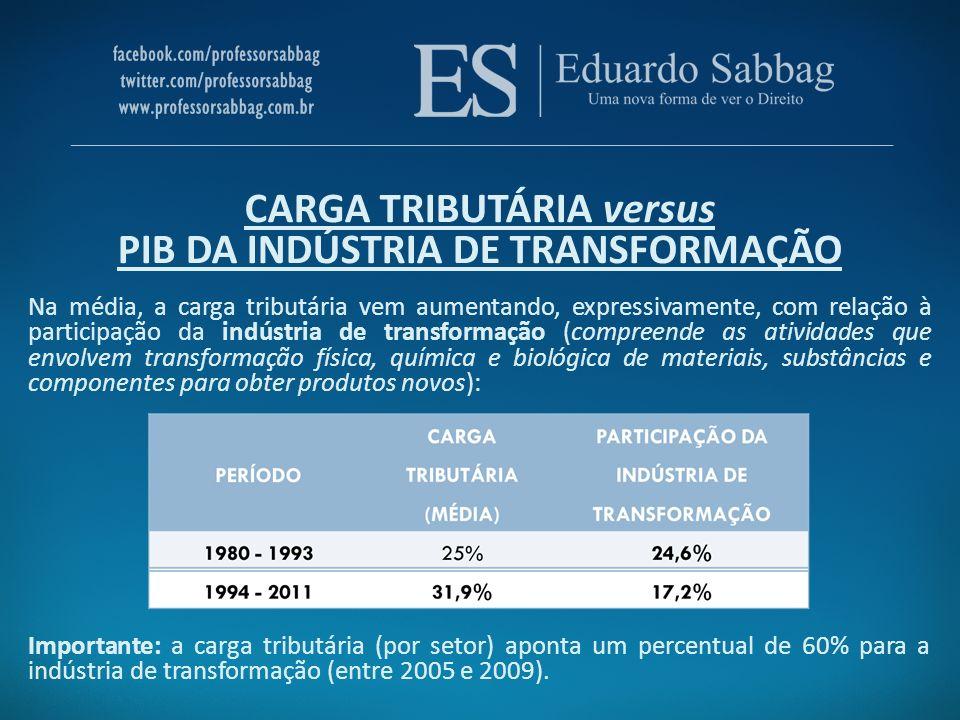 CARGA TRIBUTÁRIA versus PIB DA INDÚSTRIA DE TRANSFORMAÇÃO Na média, a carga tributária vem aumentando, expressivamente, com relação à participação da