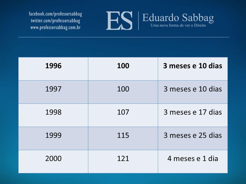 19961003 meses e 10 dias 19971003 meses e 10 dias 19981073 meses e 17 dias 19991153 meses e 25 dias 20001214 meses e 1 dia