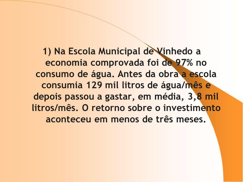 1) Na Escola Municipal de Vinhedo a economia comprovada foi de 97% no consumo de água. Antes da obra a escola consumia 129 mil litros de água/mês e de