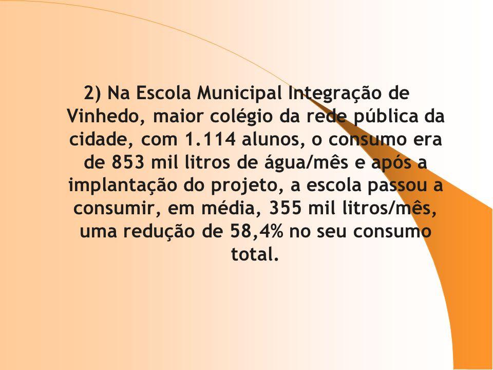 2) Na Escola Municipal Integração de Vinhedo, maior colégio da rede pública da cidade, com 1.114 alunos, o consumo era de 853 mil litros de água/mês e