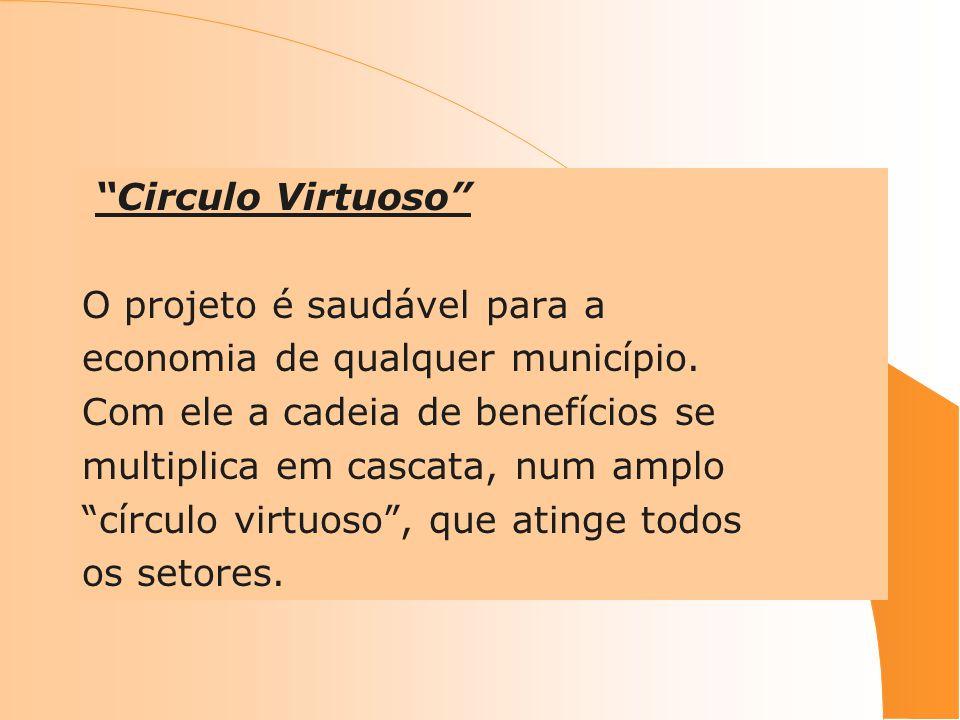 Circulo Virtuoso O projeto é saudável para a economia de qualquer município. Com ele a cadeia de benefícios se multiplica em cascata, num amplo círcul