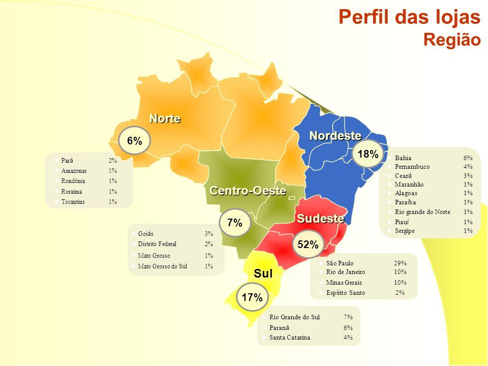 Norte Nordeste Centro-Oeste Sudeste Sul 18% 52% 17% 7% 6% Perfil das lojas Região São Paulo29% Rio de Janeiro10% Minas Gerais10% Espírito Santo 2% Rio Grande do Sul7% Paraná 6% Santa Catarina4% Pará 2% Amazonas1% Rondônia1% Roraima1% Tocantins1% Bahia6% Pernambuco4% Ceará 3% Maranhão1% Alagoas1% Paraíba 1% Rio grande do Norte1% Piauí 1% Sergipe1% Goiás 3% Distrito Federal2% Mato Grosso1% Mato Grosso do Sul1%