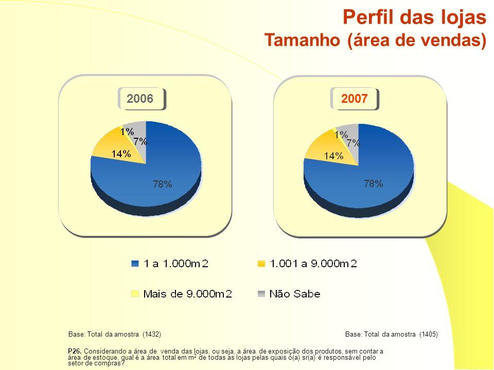 Perfil das lojas Tamanho (área de vendas) 20062007 Base: Total da amostra (1432)Base: Total da amostra (1405) P26. Considerando a área de venda das lo