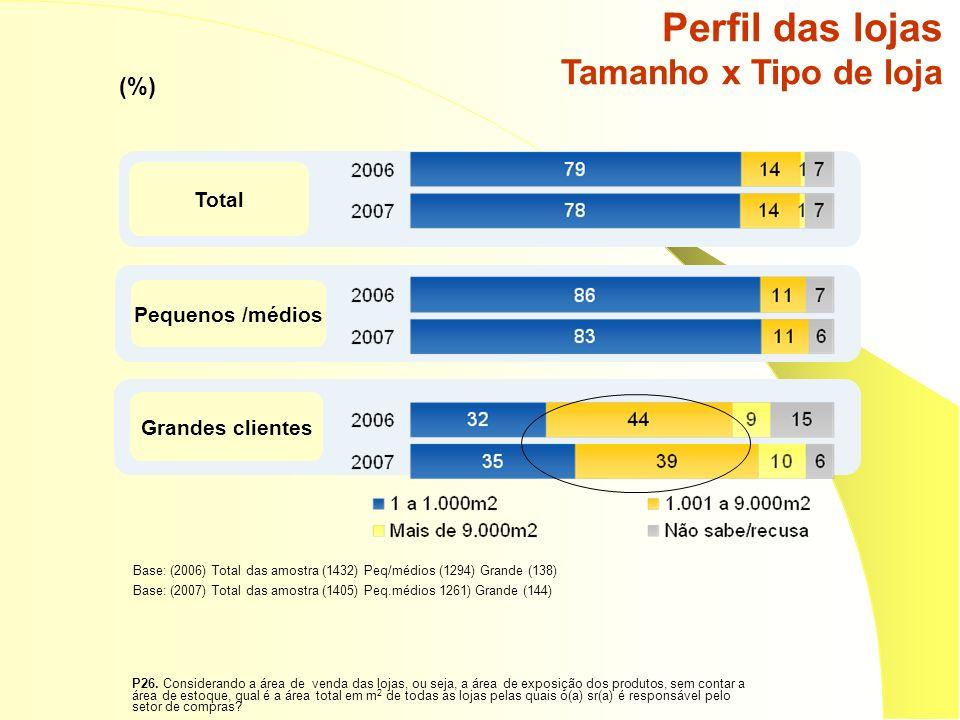 Perfil das lojas Tamanho x Tipo de loja (%) Pequenos /médios Total Grandes clientes Base: (2006) Total das amostra (1432) Peq/médios (1294) Grande (138) Base: (2007) Total das amostra (1405) Peq.médios 1261) Grande (144) P26.