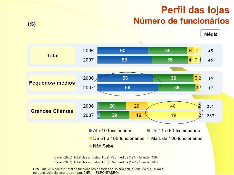 Perfil das lojas Número de funcionários (%) Base: (2006) Total das amostra (1432) Peq/médios (1294) Grande (138) Base: (2007) Total das amostra (1405) Peq/médios (1261) Grande (144) P25.