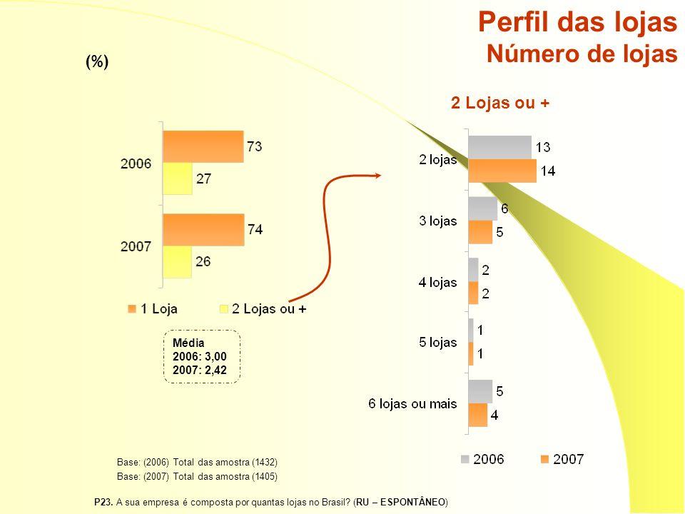 Perfil das lojas Número de lojas (%) P23. A sua empresa é composta por quantas lojas no Brasil? (RU – ESPONTÂNEO) 2 Lojas ou + Base: (2006) Total das