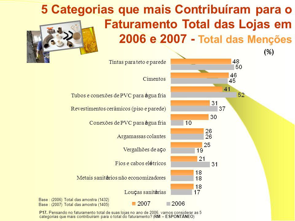 P17. Pensando no faturamento total de suas lojas no ano de 2006, vamos considerar as 5 categorias que mais contribuíram para o total do faturamento? (