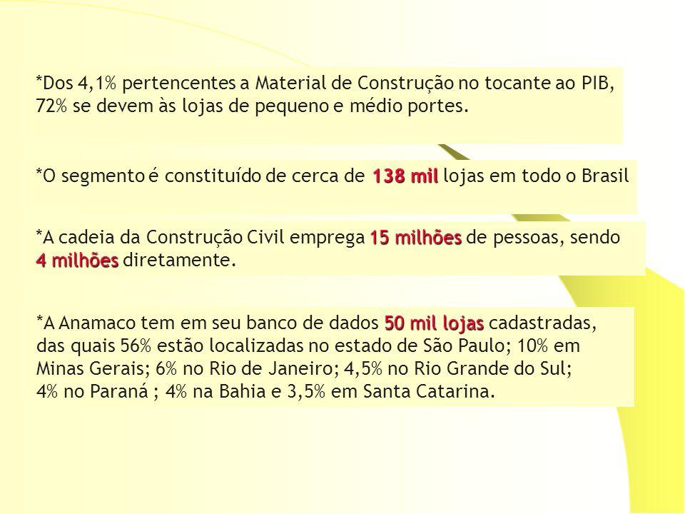 138 mil *O segmento é constituído de cerca de 138 mil lojas em todo o Brasil 15 milhões *A cadeia da Construção Civil emprega 15 milhões de pessoas, s