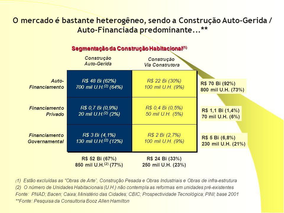 O mercado é bastante heterogêneo, sendo a Construção Auto-Gerida / Auto-Financiada predominante...** ( 1) Estão excluídas as Obras de Arte, Construção Pesada e Obras Industriais e Obras de infra-estrutura (2) O número de Unidades Habitacionais (U.H.) não contempla as reformas em unidades pré-existentes Fonte: PNAD; Bacen; Caixa; Ministério das Cidades; CBIC; Prospectividade Tecnológica; PINI; base 2001 **Fonte: Pesquisa da Consultoria Booz Allen Hamilton Auto- Financiamento Privado R$ 48 Bi (62%) 700 mil U.H.