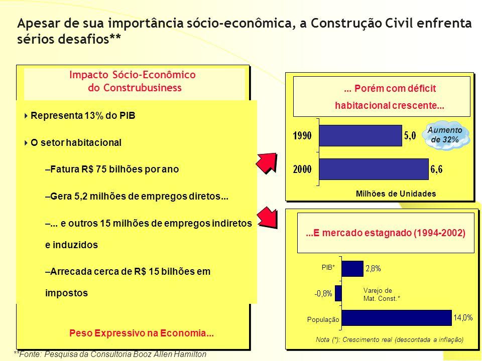 Apesar de sua importância sócio-econômica, a Construção Civil enfrenta sérios desafios** Representa 13% do PIB O setor habitacional –Fatura R$ 75 bilh