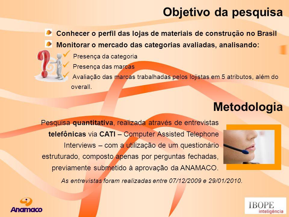 Conhecer o perfil das lojas de materiais de construção no Brasil Monitorar o mercado das categorias avaliadas, analisando: Presença da categoria Prese