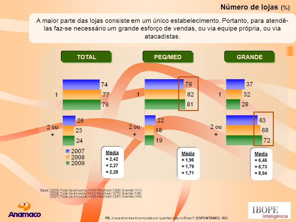 PB. A sua empresa é composta por quantas lojas no Brasil? (ESPONTÂNEO - RU) Número de lojas (%) Média = 2,42 = 2,27 = 2,28 TOTALPEQ/MEDGRANDE Média =