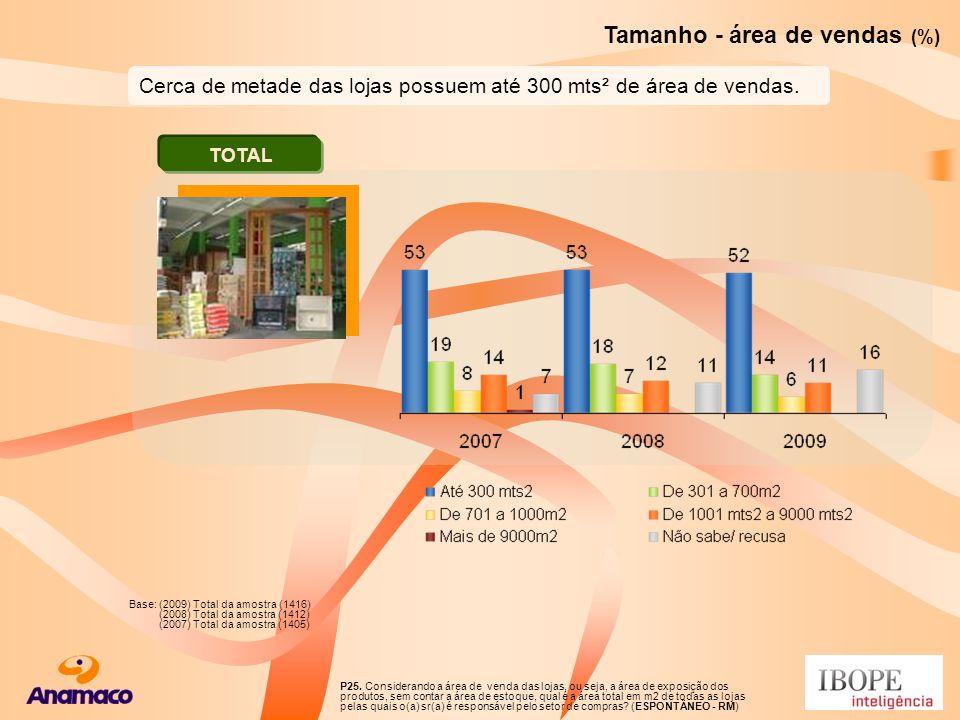 Base: (2009) Total da amostra (1416) (2008) Total da amostra (1412) (2007) Total da amostra (1405) P25. Considerando a área de venda das lojas, ou sej