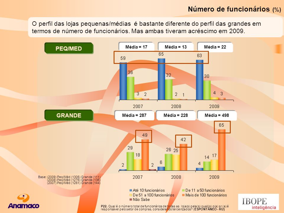 Número de funcionários (%) Média = 498 Média = 228Média = 287 Média = 17Média = 13 Média = 22 PEQ/MED GRANDE Base: (2009) Peq/Méd (1305) Grande (111)