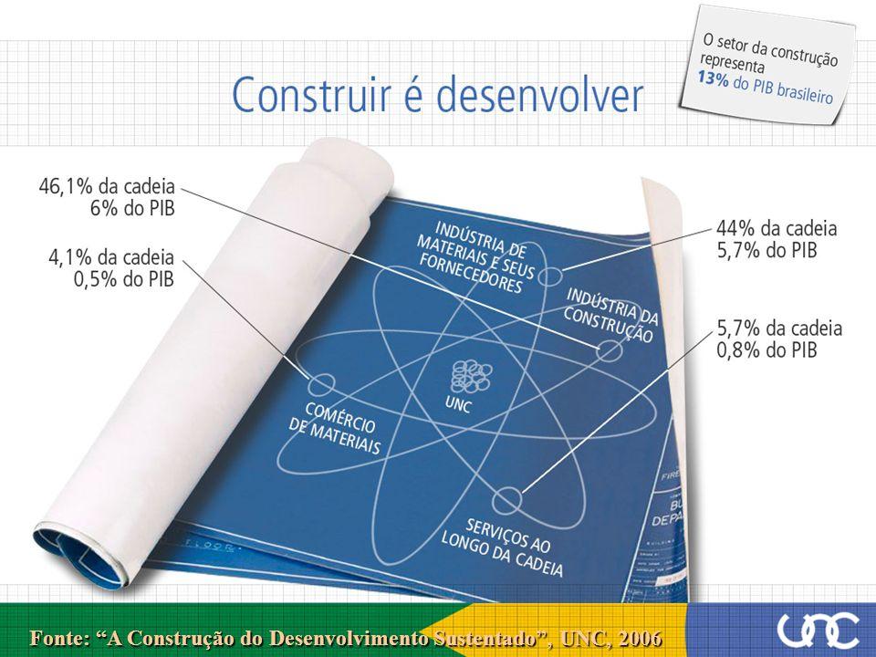 Fonte: A Construção do Desenvolvimento Sustentado, UNC, 2006