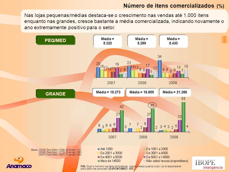 Número de itens comercializados (%) P26. Qual o número de itens de todas as loja(s) pela(s) qual(is) o(a) r.(a) é responsável pelo setor de compras? (