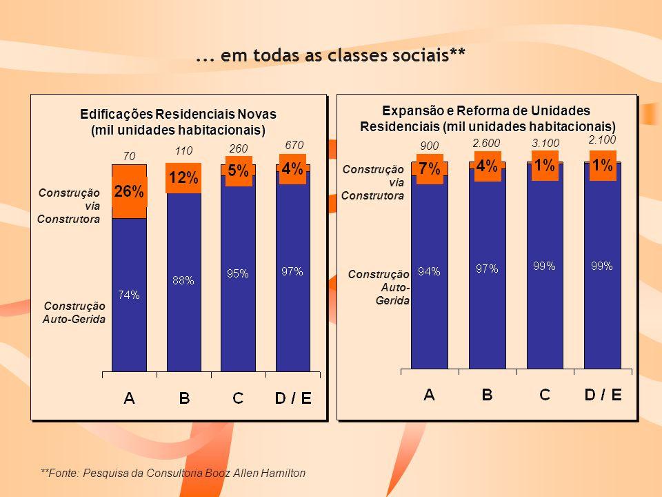 ... em todas as classes sociais** Expansão e Reforma de Unidades Residenciais (mil unidades habitacionais) Edificações Residenciais Novas (mil unidade
